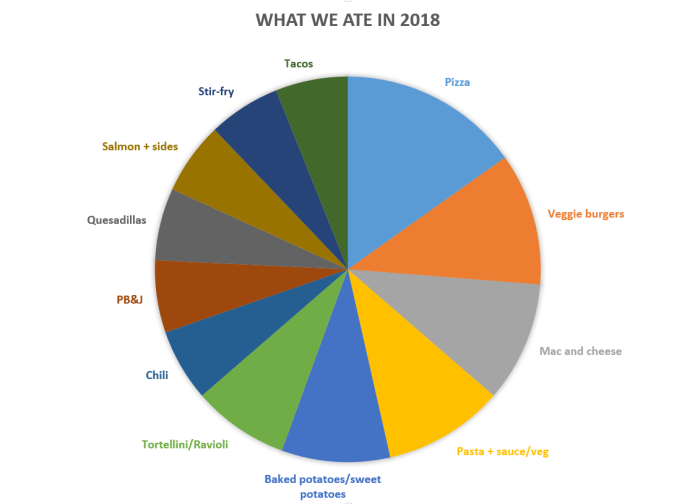what we ate in 2018